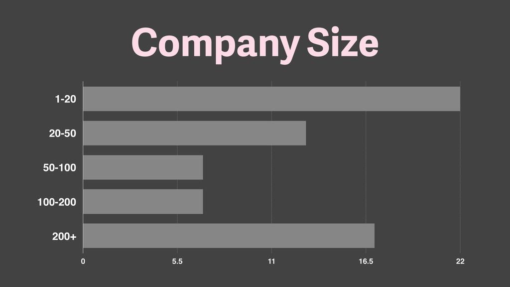 Company Size 1-20 20-50 50-100 100-200 200+ 0 5...
