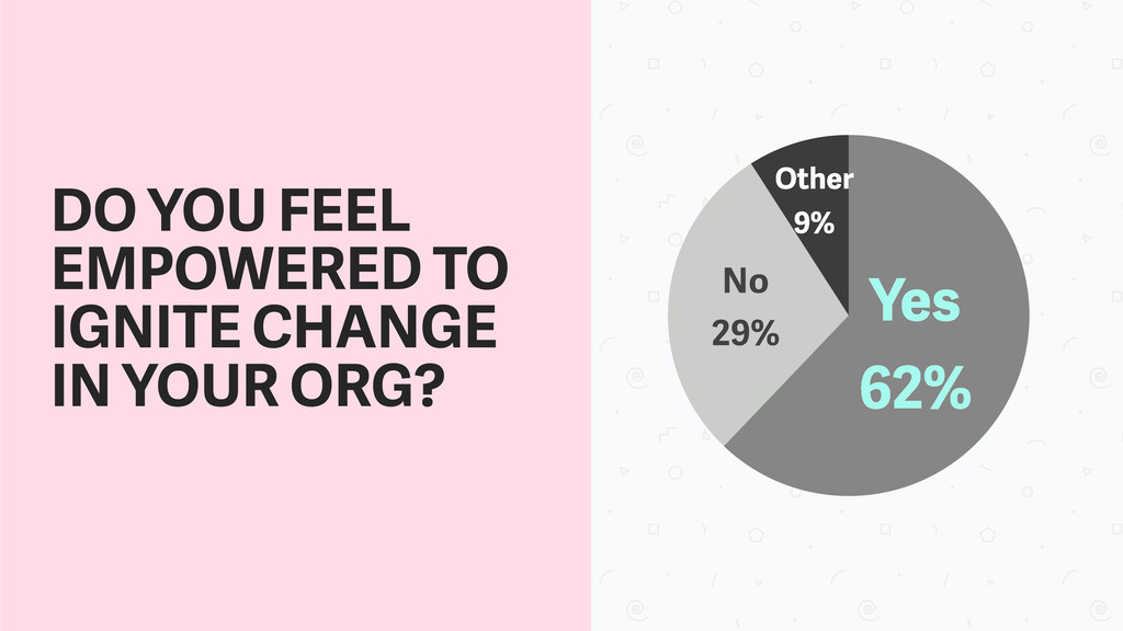 Other 9% No 29% Yes 62% DO YOU FEEL EMPOWERED T...