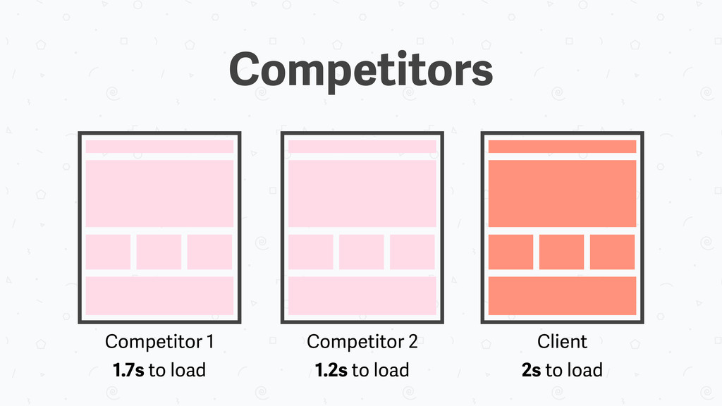Competitors Client 2s to load Competitor 1