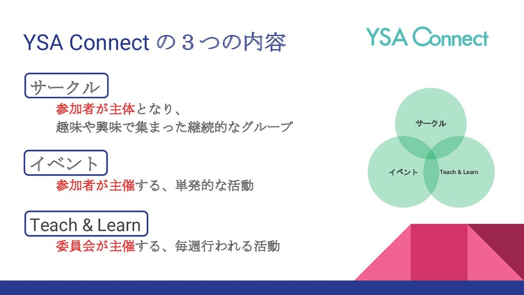 YSA Connect の3つの内容 サークル 参加者が主体となり、 趣味や興味で集まった継続...
