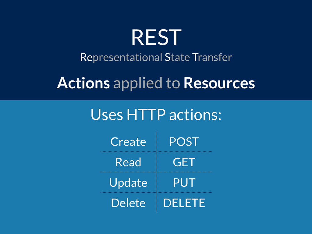 REST Actions applied to Resources Create POST R...