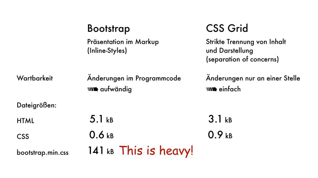 Bootstrap CSS Grid Präsentation im Markup (Inli...