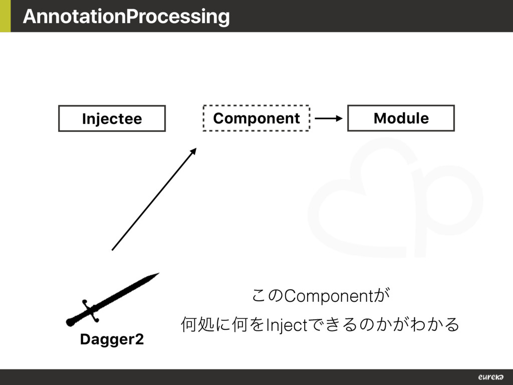 AnnotationProcessing Injectee Component Module ...