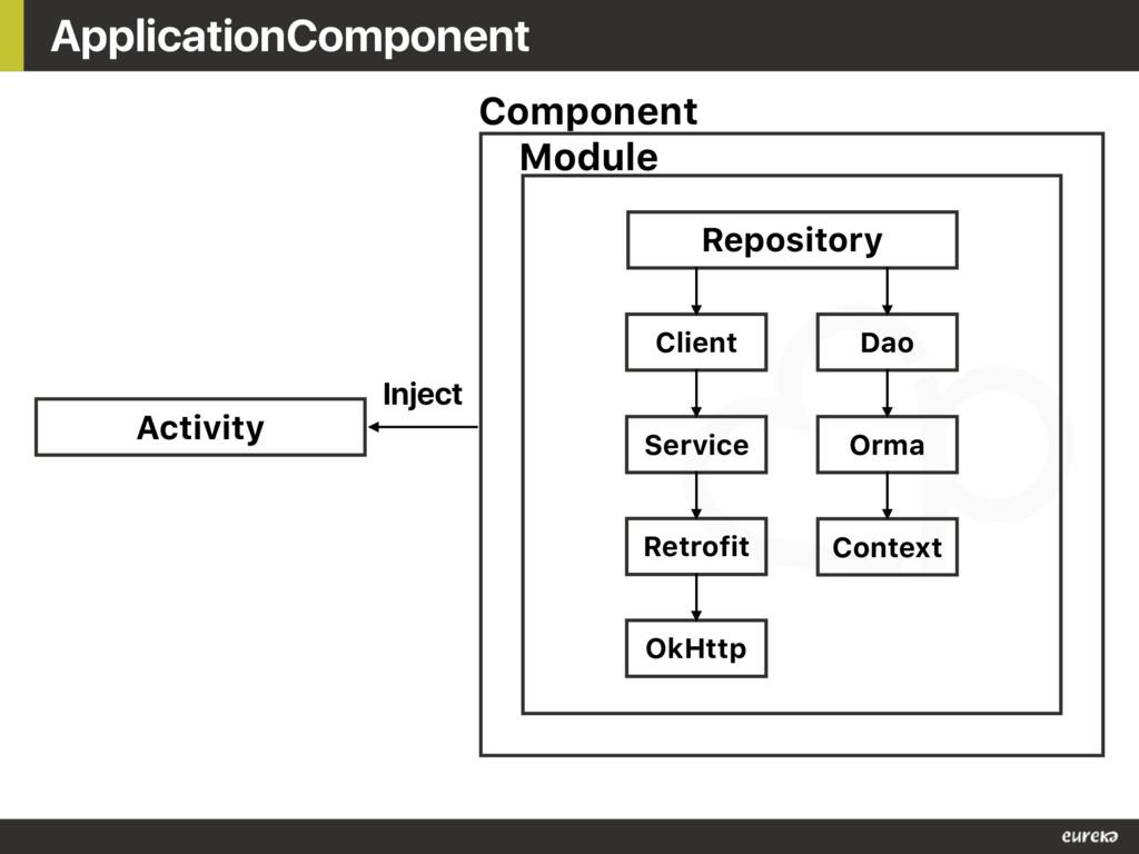 ApplicationComponent Repository Dao Client Serv...