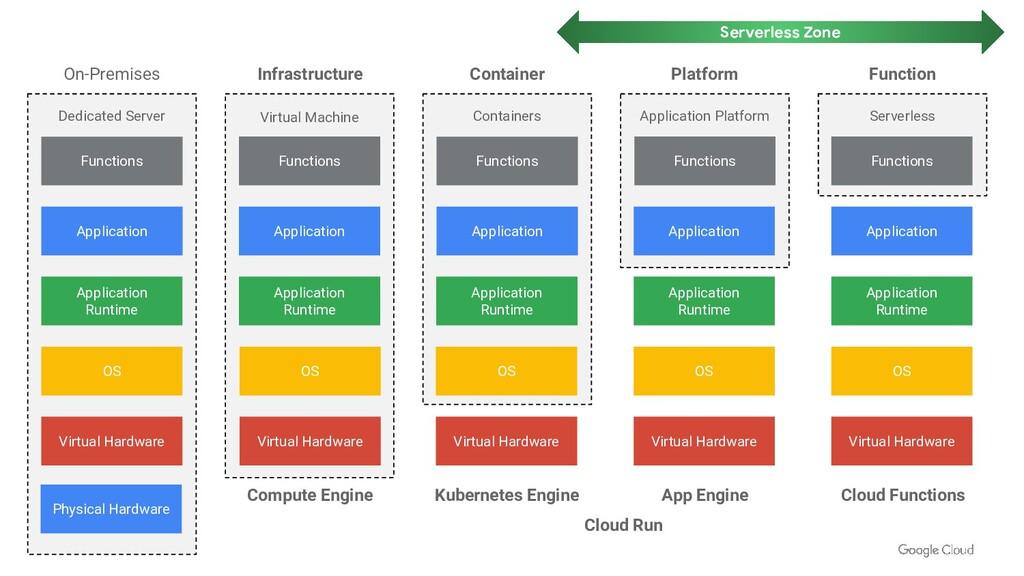 Proprietary + Confidential Virtual Machine OS A...