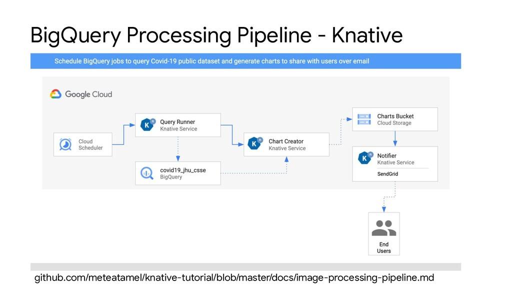 BigQuery Processing Pipeline - Knative github.c...