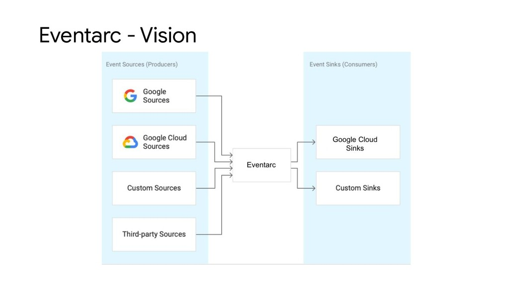 Eventarc - Vision