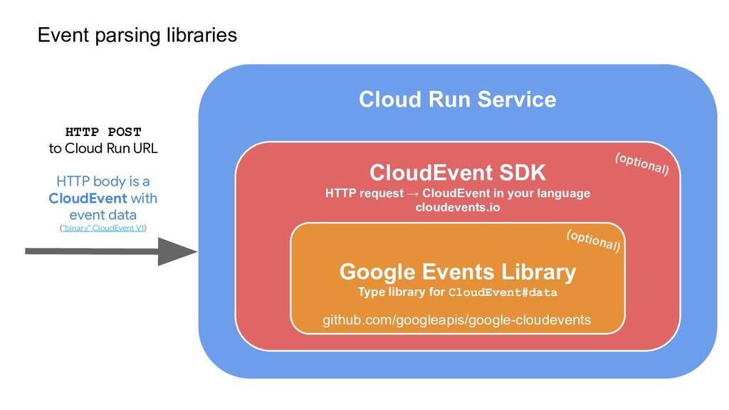 Cloud Run Service CloudEvent SDK HTTP request →...