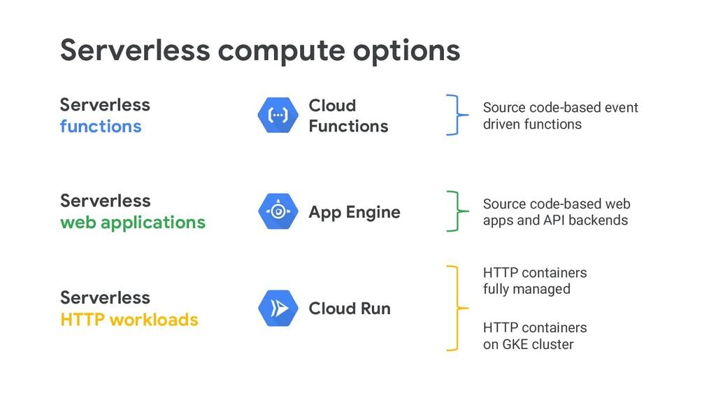 Serverless functions Serverless web application...