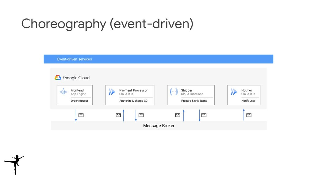 Choreography (event-driven) Event-driven servic...