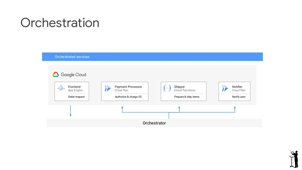 Orchestration Orchestrated services Frontend Ap...