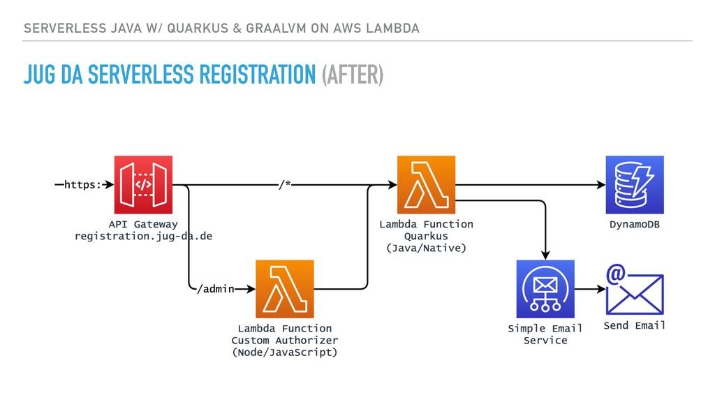 SERVERLESS JAVA W/ QUARKUS & GRAALVM ON AWS LAM...