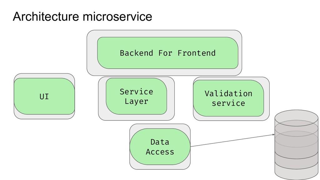 Architecture microservice UI Data Access Servic...