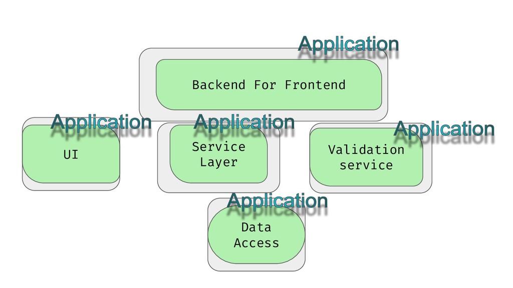 UI Data Access Service Layer Validation service...
