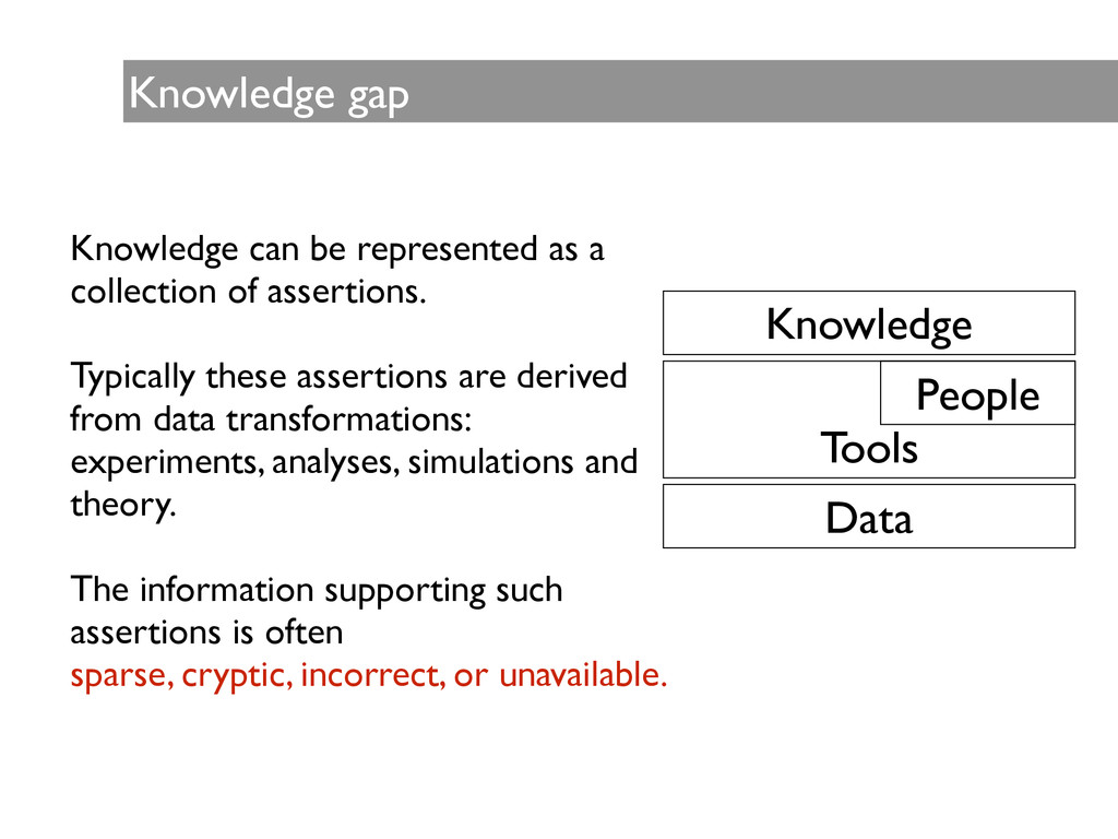 Knowledge gap Knowledge can be represented as a...