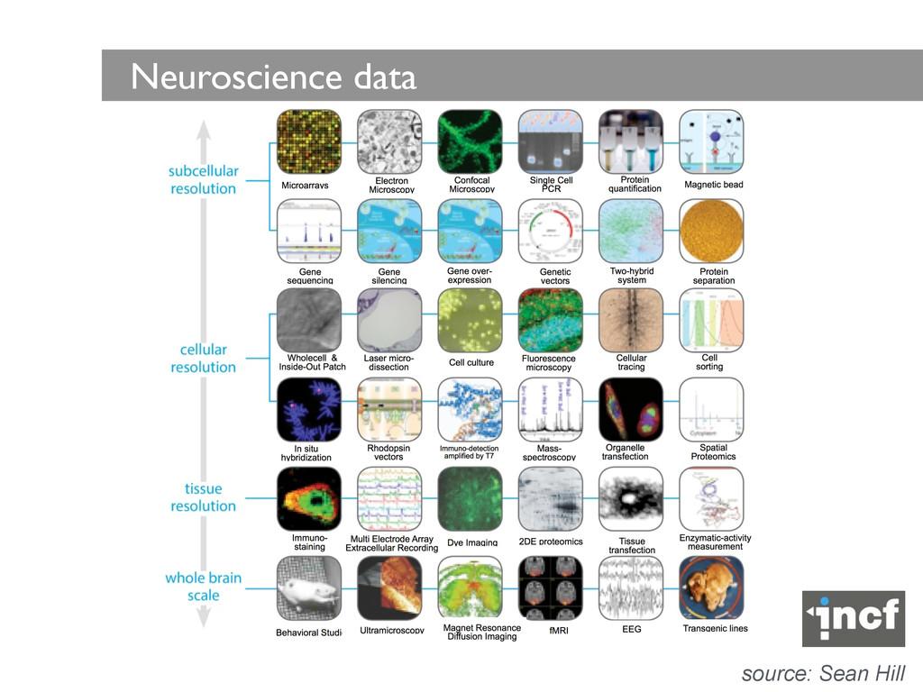 Neuroscience data source: Sean Hill