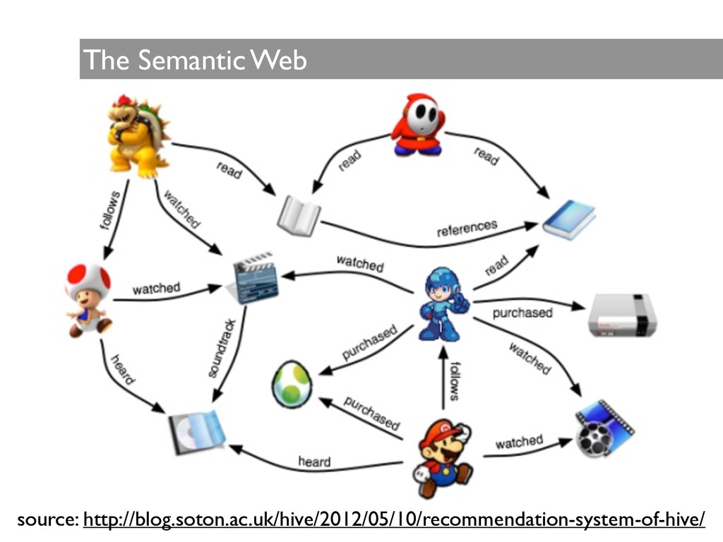 The Semantic Web source: http://blog.soton.ac.u...
