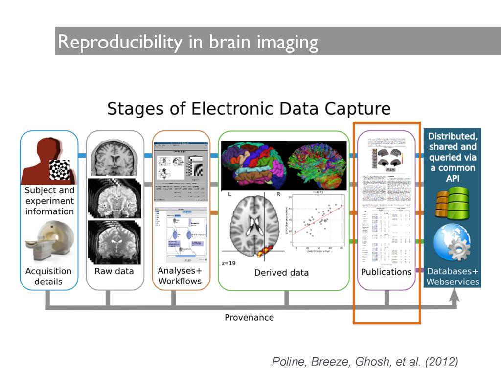 Reproducibility in brain imaging Poline, Breeze...