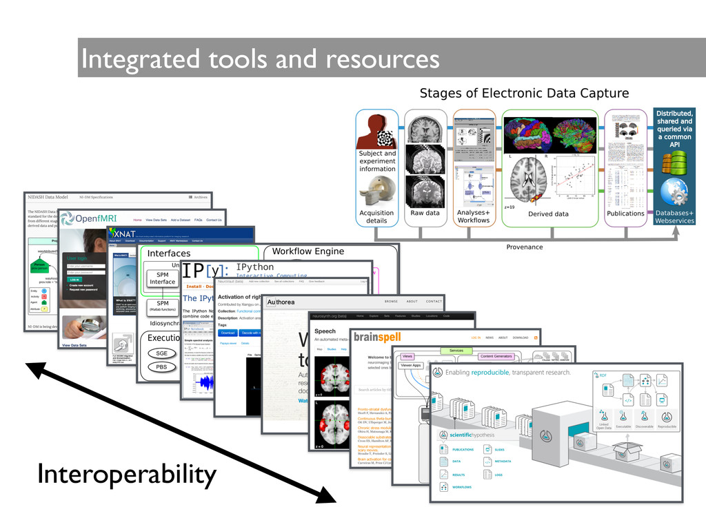 Integrated tools and resources Interoperability