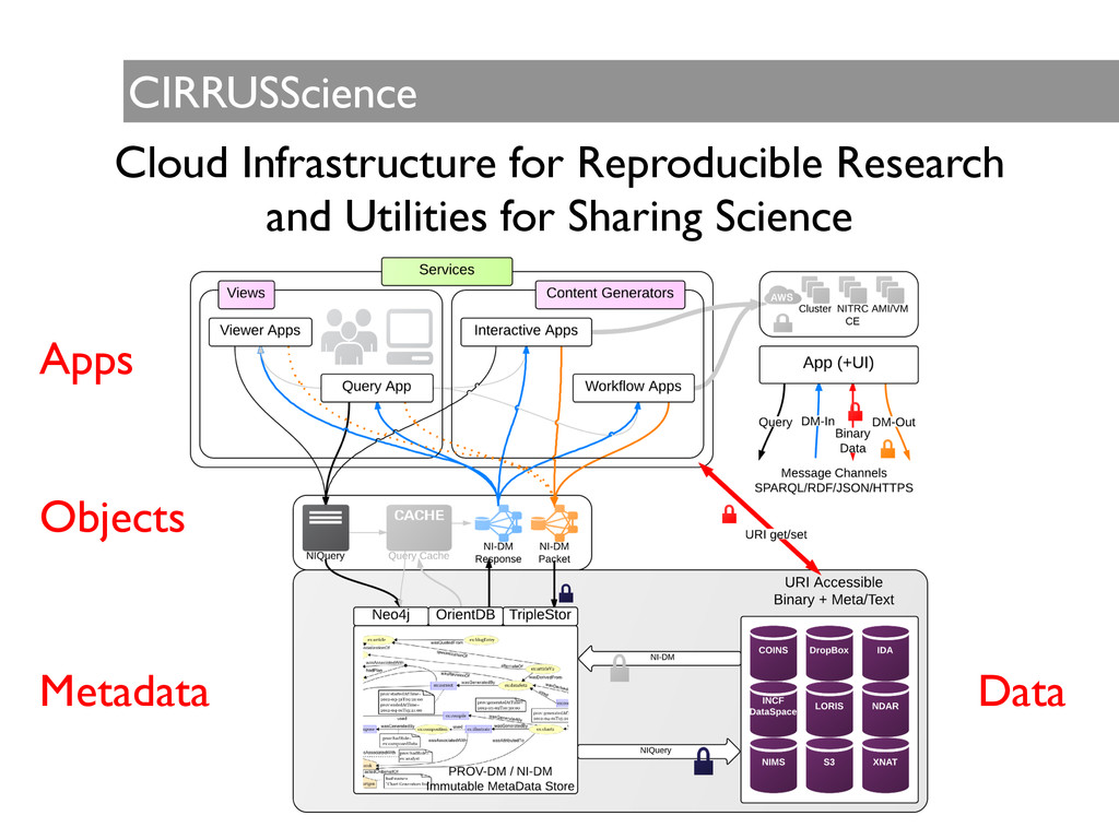 CIRRUSScience Cloud Infrastructure for Reproduc...