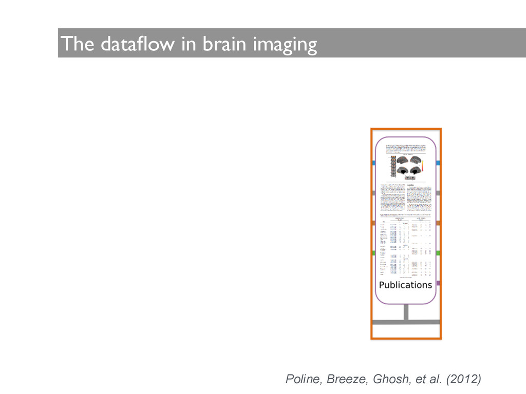The dataflow in brain imaging Poline, Breeze, Gh...