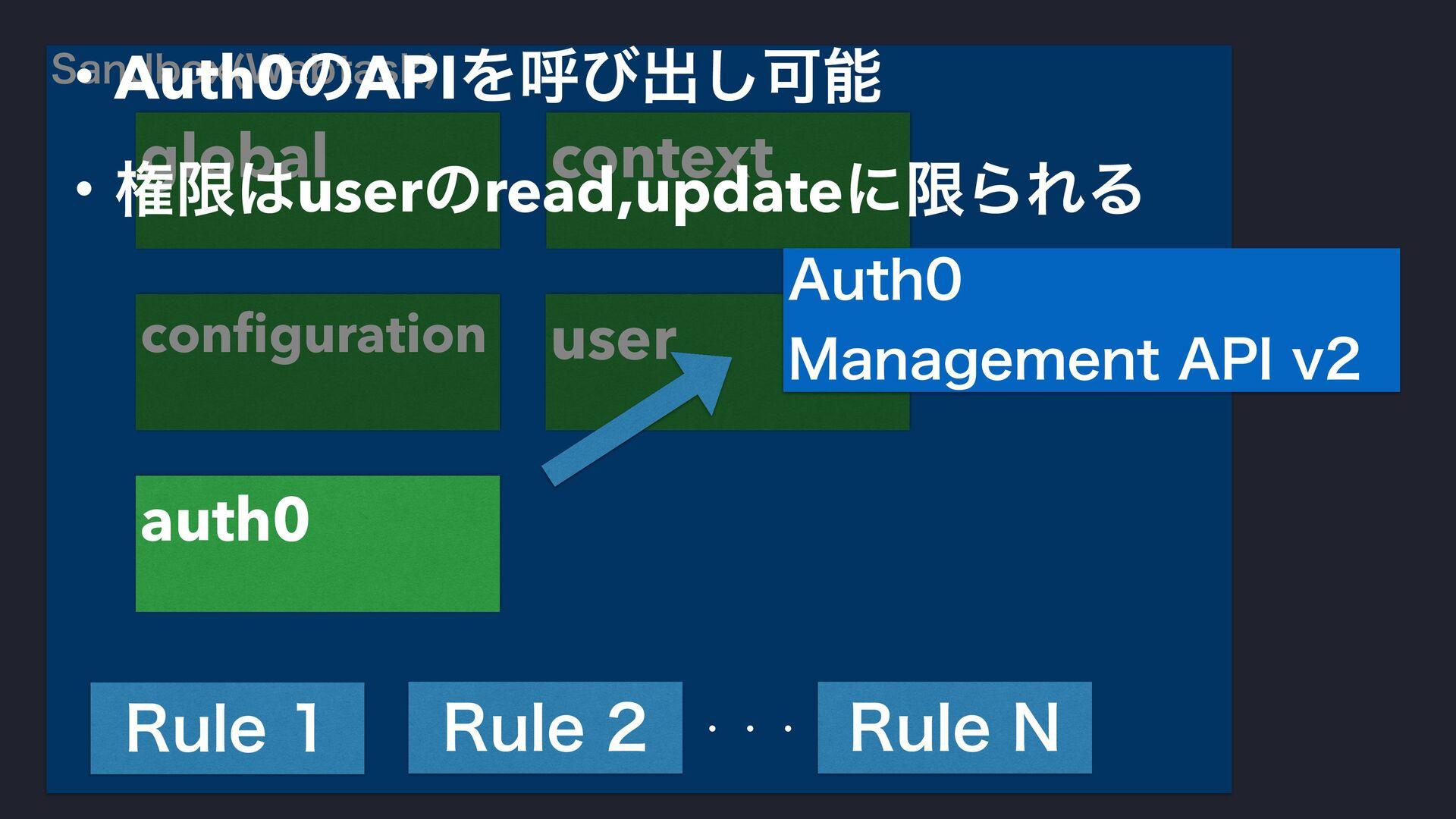 4BOECPY 8FCUBTL  context user global configurati...