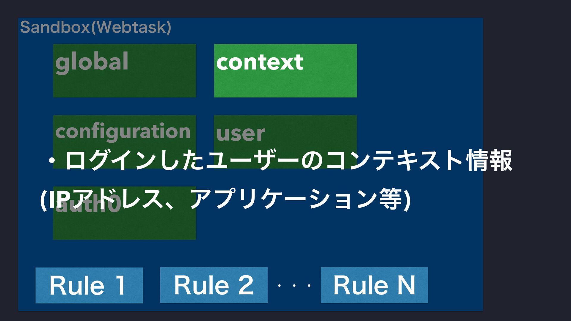 4BOECPY 8FCUBTL  configuration user auth0 global...
