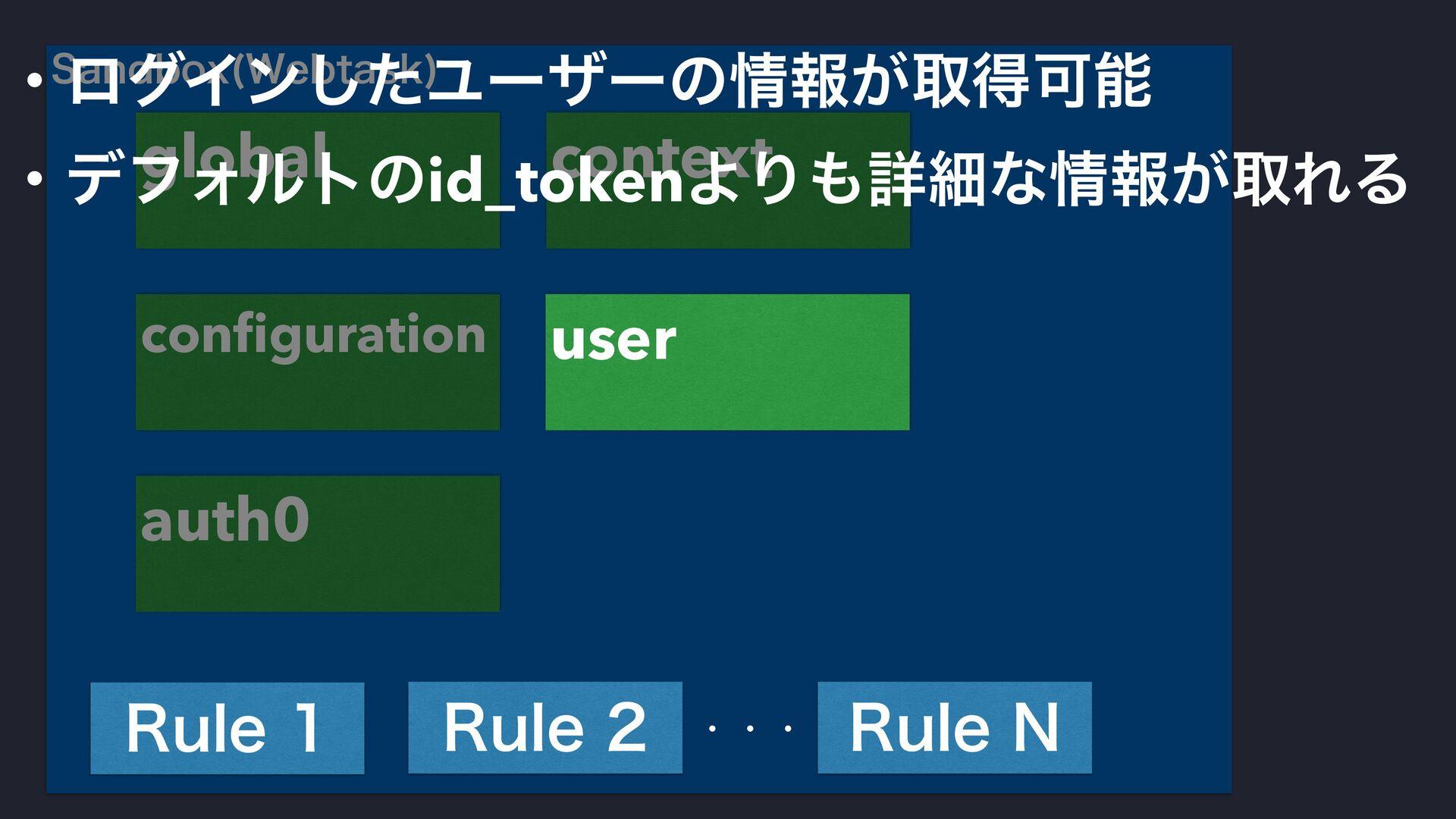 4BOECPY 8FCUBTL  configuration auth0 context glo...