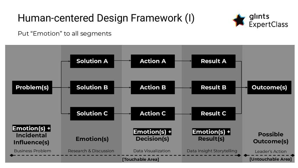 """Human-centered Design Framework (I) Put """"Emotio..."""