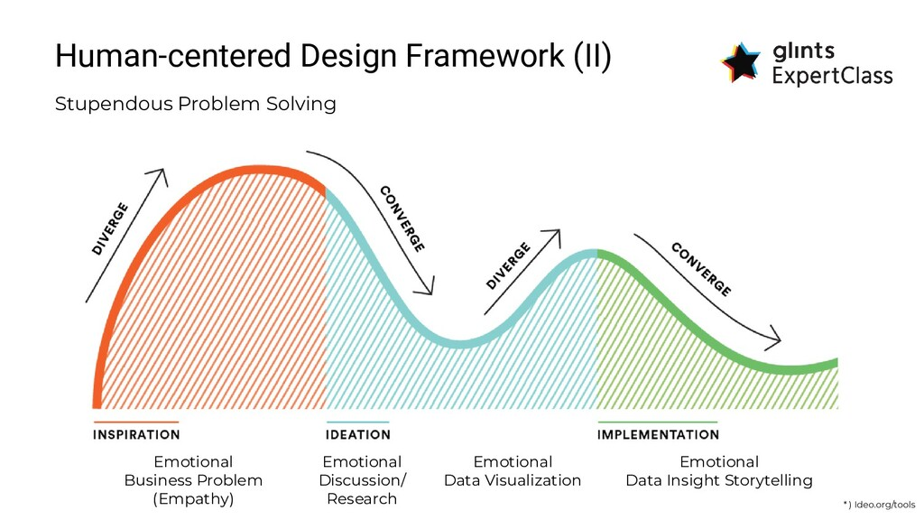 Human-centered Design Framework (II) Stupendous...