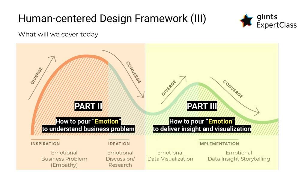 Human-centered Design Framework (III) What will...
