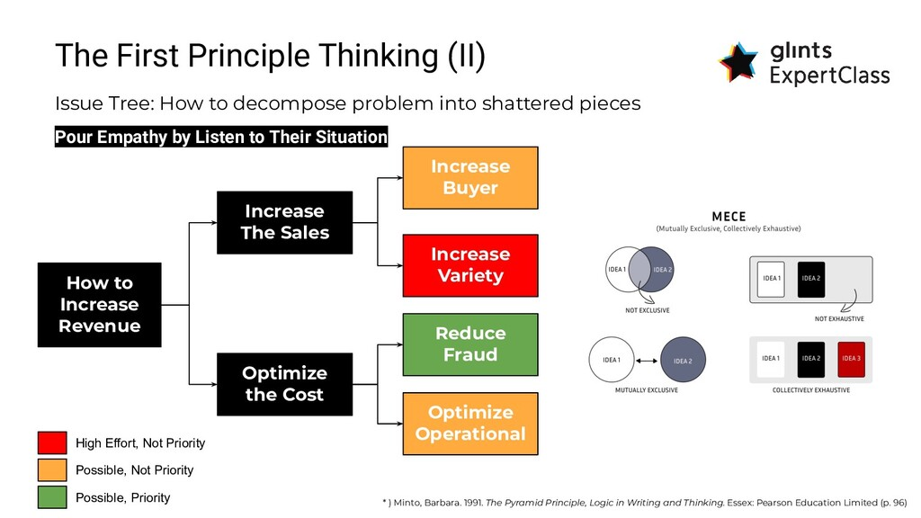 The First Principle Thinking (II) Issue Tree: H...