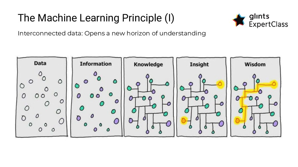 The Machine Learning Principle (I) Interconnect...