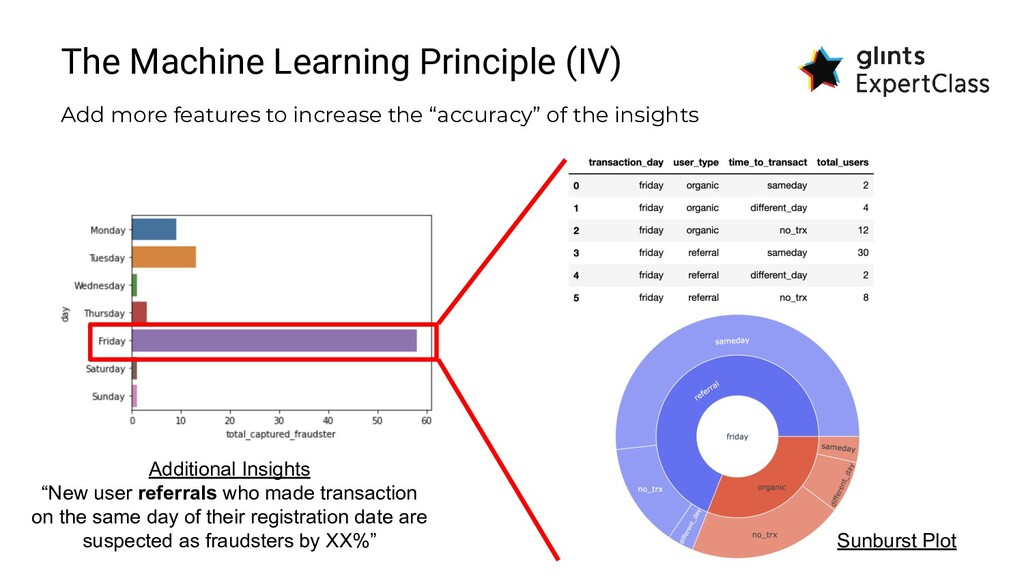 The Machine Learning Principle (IV) Add more fe...
