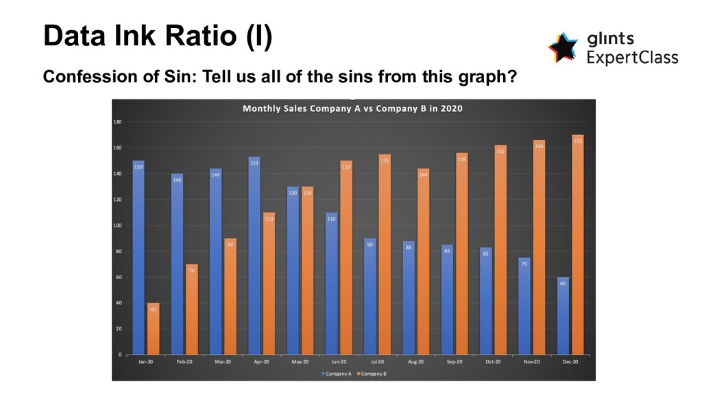 Data Ink Ratio (I) Confession of Sin: Tell us a...
