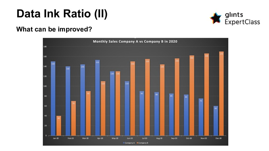 Data Ink Ratio (II) What can be improved?