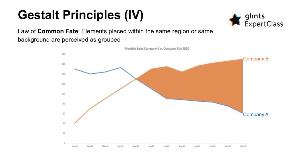 Gestalt Principles (IV) Law of Common Fate: Ele...