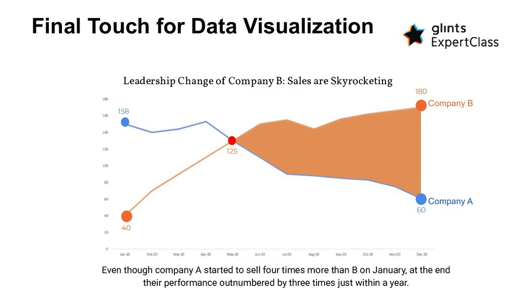 Final Touch for Data Visualization Even though ...