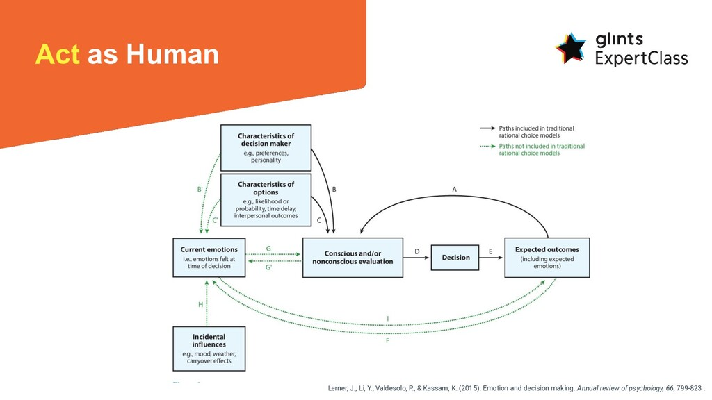 Act as Human Lerner, J., Li, Y., Valdesolo, P.,...
