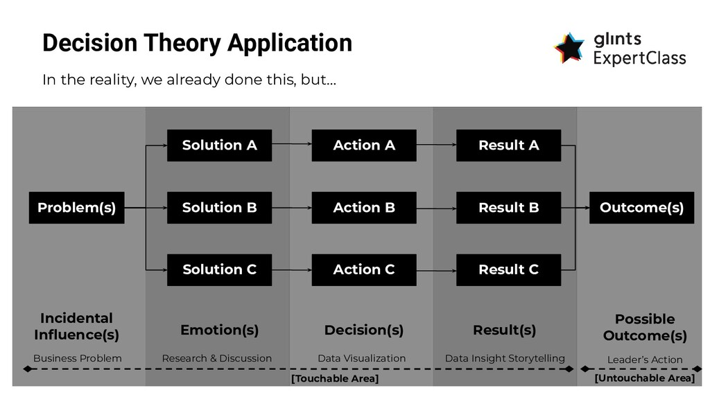 Decision Theory Application In the reality, we ...