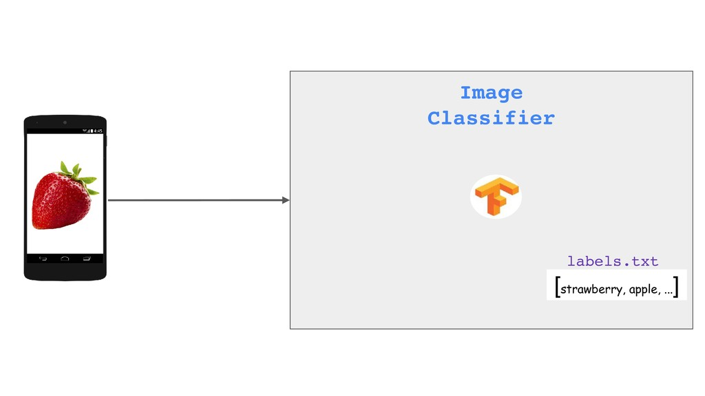 Image Classifier [strawberry, apple, ... ] labe...