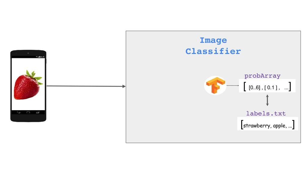 Image Classifier [ [0..6] , [ 0.1 ] , ... ] [st...