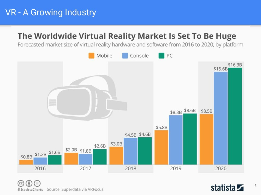 VR - A Growing Industry 5