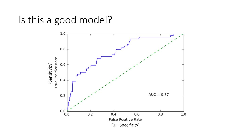 Is this a good model? (1 – Specificity) (Sensit...