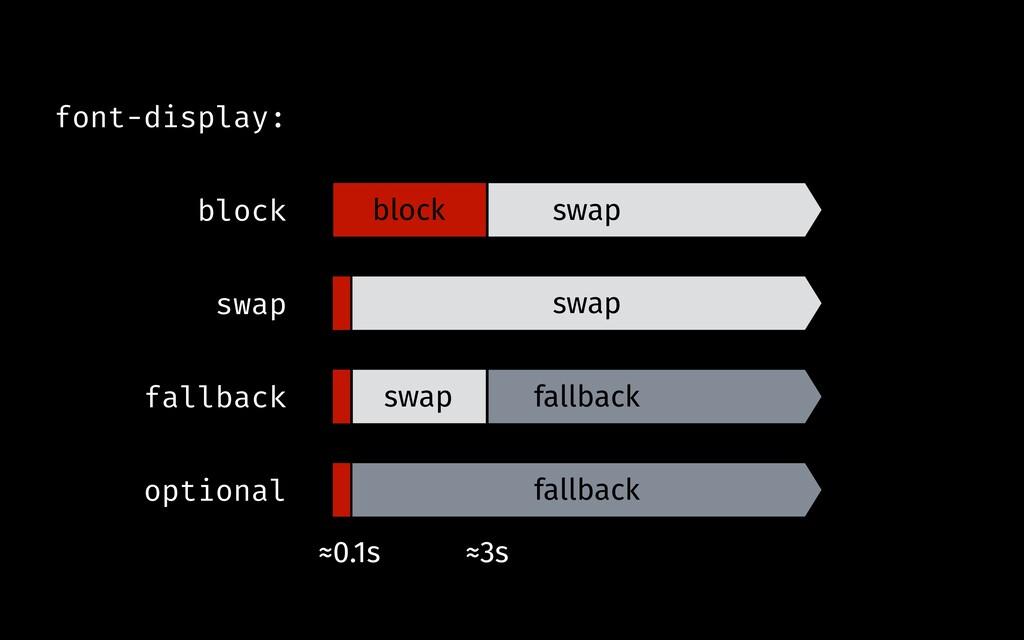 block swap swap swap fallback fallback ≈0.1s ≈3...