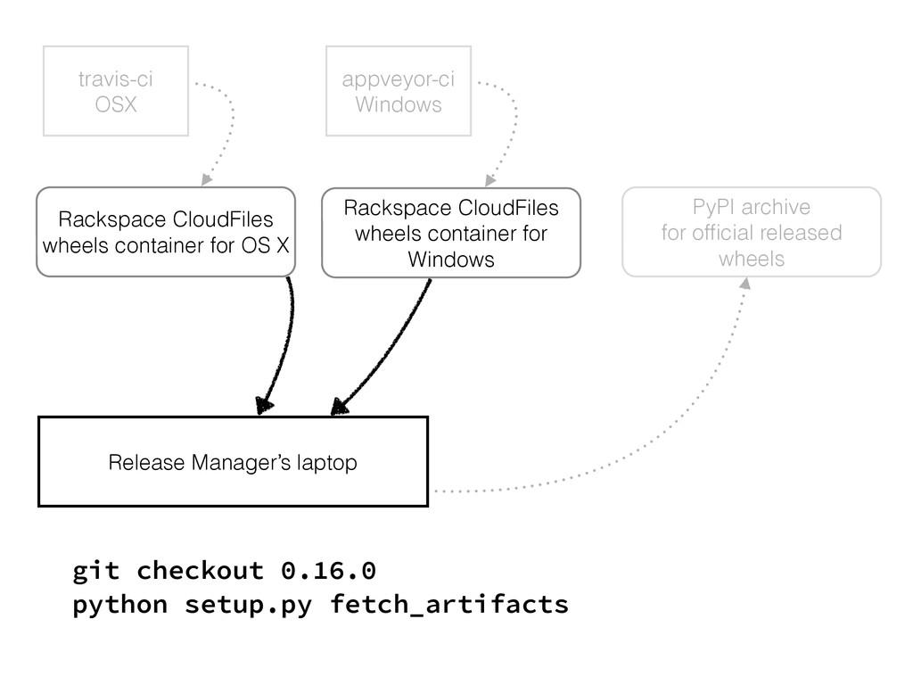 travis-ci OSX Rackspace CloudFiles wheels conta...