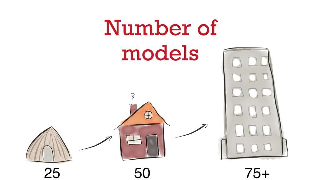 Number of models 25 50 75+