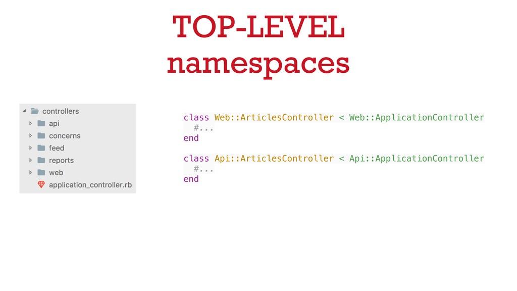TOP-LEVEL namespaces class Web::ArticlesControl...