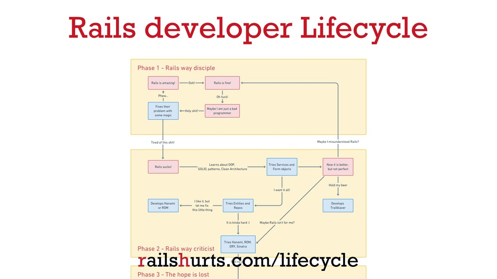Rails developer Lifecycle railshurts.com/lifecy...