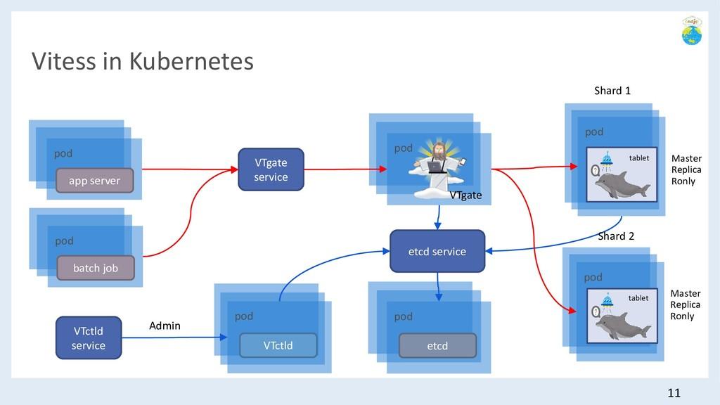 Vitess in Kubernetes 11 pod pod app server pod ...